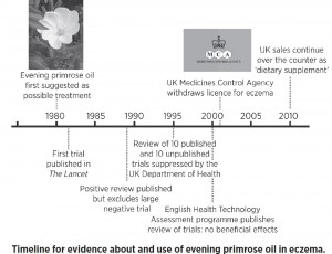 Timeline for evidence about and use of evening primrose oil in eczema