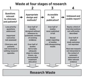 Diagram showing research waste